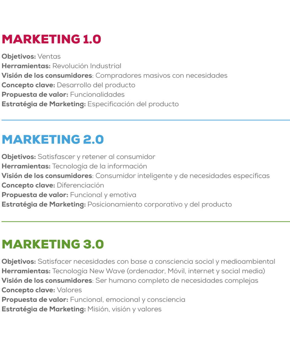 marketing 3.0
